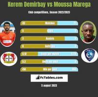 Kerem Demirbay vs Moussa Marega h2h player stats
