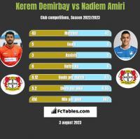 Kerem Demirbay vs Nadiem Amiri h2h player stats