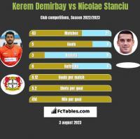 Kerem Demirbay vs Nicolae Stanciu h2h player stats