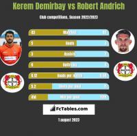 Kerem Demirbay vs Robert Andrich h2h player stats