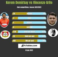 Kerem Demirbay vs Vincenzo Grifo h2h player stats