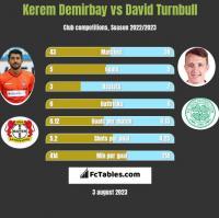 Kerem Demirbay vs David Turnbull h2h player stats