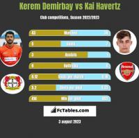 Kerem Demirbay vs Kai Havertz h2h player stats