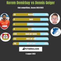 Kerem Demirbay vs Dennis Geiger h2h player stats