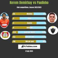 Kerem Demirbay vs Paulinho h2h player stats