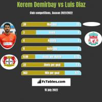 Kerem Demirbay vs Luis Diaz h2h player stats
