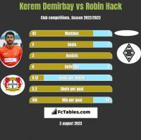 Kerem Demirbay vs Robin Hack h2h player stats