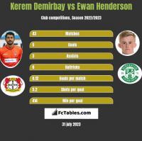 Kerem Demirbay vs Ewan Henderson h2h player stats