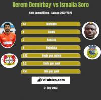 Kerem Demirbay vs Ismaila Soro h2h player stats
