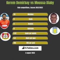 Kerem Demirbay vs Moussa Diaby h2h player stats