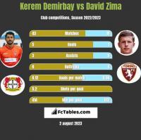 Kerem Demirbay vs David Zima h2h player stats
