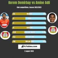 Kerem Demirbay vs Amine Adli h2h player stats