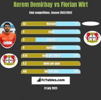 Kerem Demirbay vs Florian Wirt h2h player stats