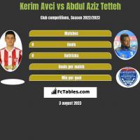 Kerim Avci vs Abdul Aziz Tetteh h2h player stats