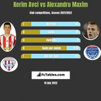 Kerim Avci vs Alexandru Maxim h2h player stats