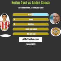 Kerim Avci vs Andre Sousa h2h player stats