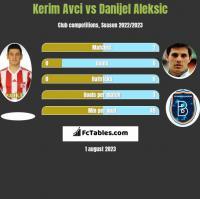 Kerim Avci vs Danijel Aleksić h2h player stats
