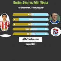 Kerim Avci vs Edin Visća h2h player stats