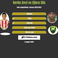 Kerim Avci vs Eljero Elia h2h player stats
