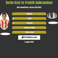 Kerim Avci vs Fredrik Gulbrandsen h2h player stats