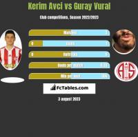 Kerim Avci vs Guray Vural h2h player stats