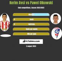 Kerim Avci vs Paweł Olkowski h2h player stats