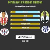 Kerim Avci vs Raman Chibsah h2h player stats