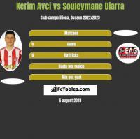 Kerim Avci vs Souleymane Diarra h2h player stats