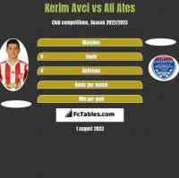 Kerim Avci vs Ali Ates h2h player stats