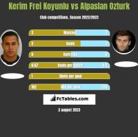 Kerim Frei Koyunlu vs Alpaslan Ozturk h2h player stats