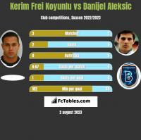 Kerim Frei Koyunlu vs Danijel Aleksic h2h player stats