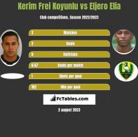 Kerim Frei Koyunlu vs Eljero Elia h2h player stats