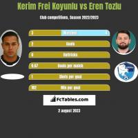 Kerim Frei Koyunlu vs Eren Tozlu h2h player stats