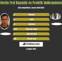 Kerim Frei Koyunlu vs Fredrik Gulbrandsen h2h player stats