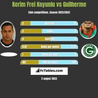 Kerim Frei Koyunlu vs Guilherme h2h player stats