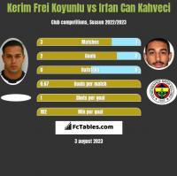 Kerim Frei Koyunlu vs Irfan Can Kahveci h2h player stats