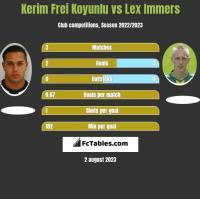 Kerim Frei Koyunlu vs Lex Immers h2h player stats