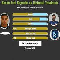Kerim Frei Koyunlu vs Mahmut Tekdemir h2h player stats