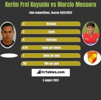 Kerim Frei Koyunlu vs Marcio Mossoro h2h player stats