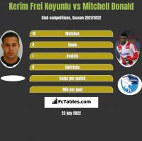 Kerim Frei Koyunlu vs Mitchell Donald h2h player stats