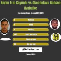 Kerim Frei Koyunlu vs Okechukwu Godson Azubuike h2h player stats