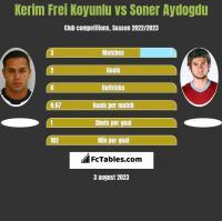 Kerim Frei Koyunlu vs Soner Aydogdu h2h player stats