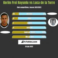 Kerim Frei Koyunlu vs Luca de la Torre h2h player stats