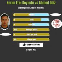 Kerim Frei Koyunlu vs Ahmed Ildiz h2h player stats