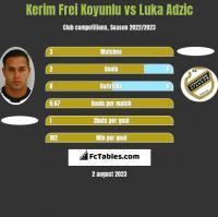 Kerim Frei Koyunlu vs Luka Adzic h2h player stats