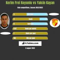 Kerim Frei Koyunlu vs Yalcin Kayan h2h player stats
