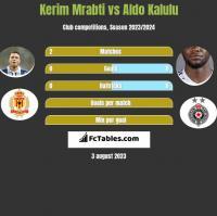 Kerim Mrabti vs Aldo Kalulu h2h player stats