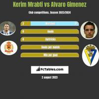 Kerim Mrabti vs Alvaro Gimenez h2h player stats