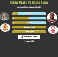 Kerim Mrabti vs Andre Ayew h2h player stats