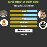 Kerim Mrabti vs Atdhe Nuhiu h2h player stats